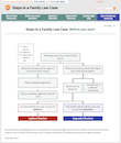 Steps in a family law case: before you start - flowchart from CLEO