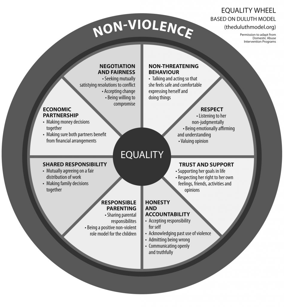 Equality Wheel - Based on the Duluth Model (theduluthmodel.org) Permission to adapt from Domestic Abuse Intervention Programs