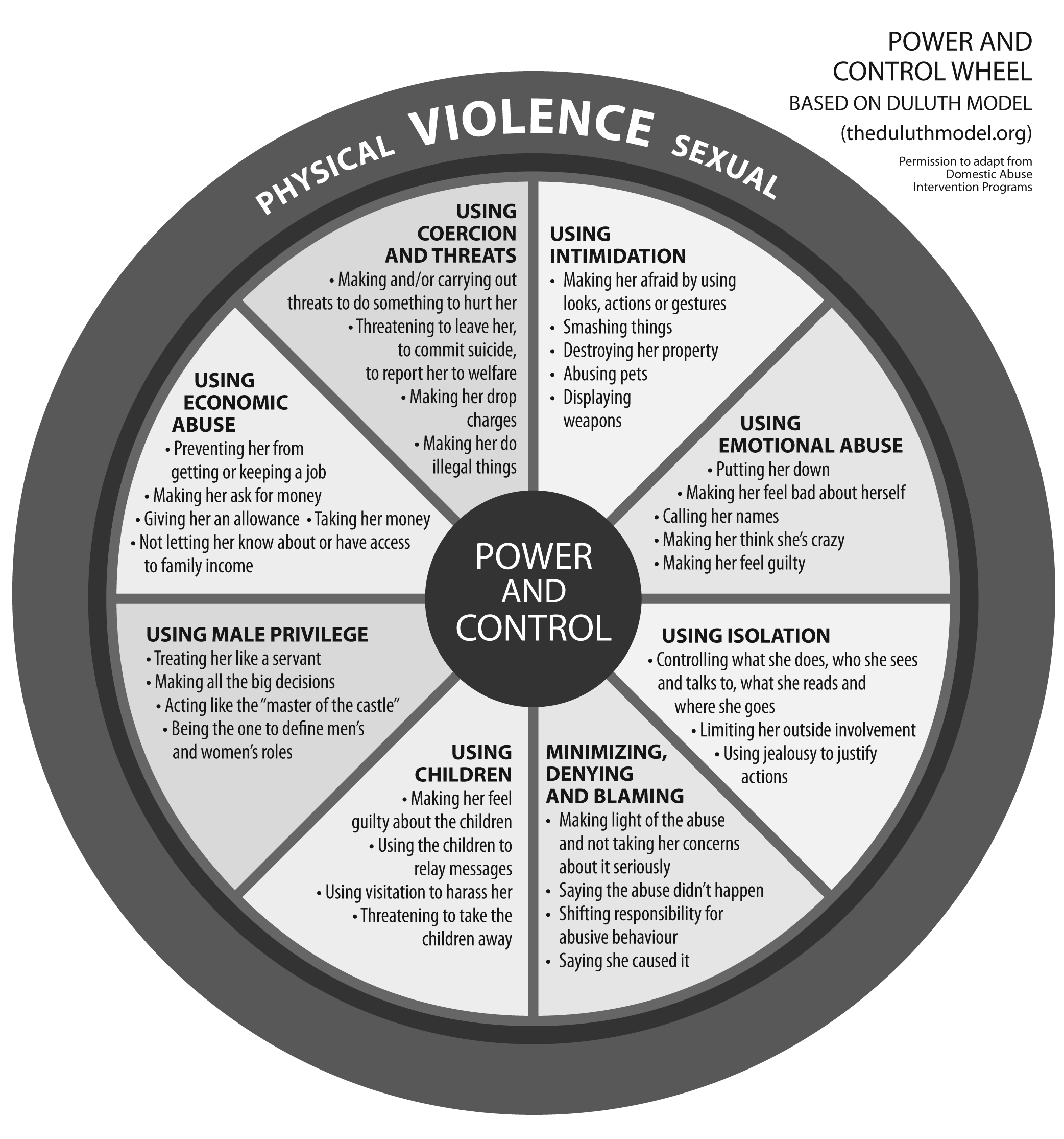 Know, how abusive sexual control