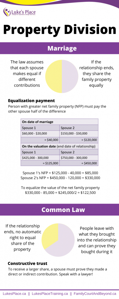Marriage: The law assumes that each spouse makes equal if different contributions. If the relationship ends, they share the family property equally. Equalization payment Person with greater new family property (NFP) must pay the other spouse half of the difference. Common Law If the relationship ends, no automatic right to equal share of the property. People leave with what they brought into the relationship and can prove they bought during it. Constructive trust To receive a larger share, a spouse must prove they made a direct or indirect contribution. Speak with a lawyer!
